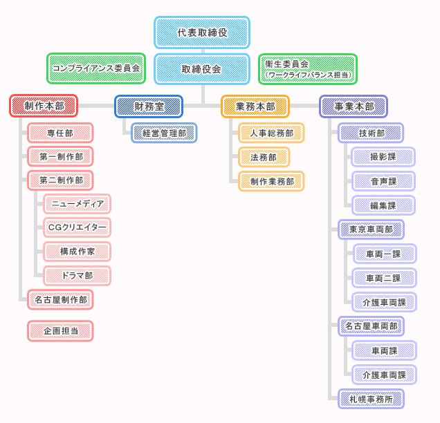 スタッフ組織図